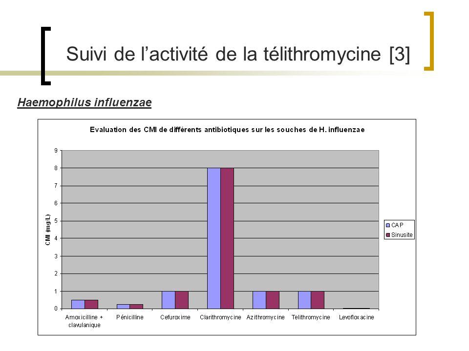 Suivi de l'activité de la télithromycine [3]